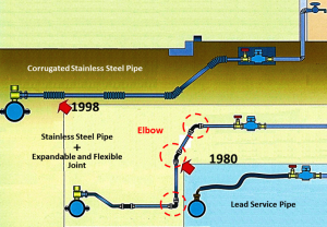 Tokyo Case Study Evolution of Service Pipes