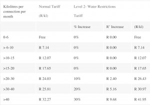 Level-2 Water Restrictions and Tariffs (2)-4